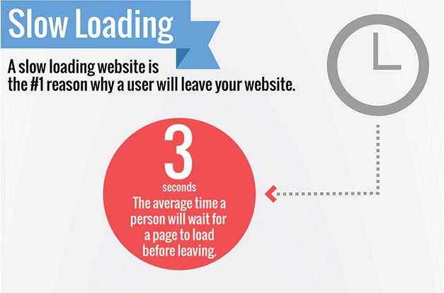 web-speed-matters